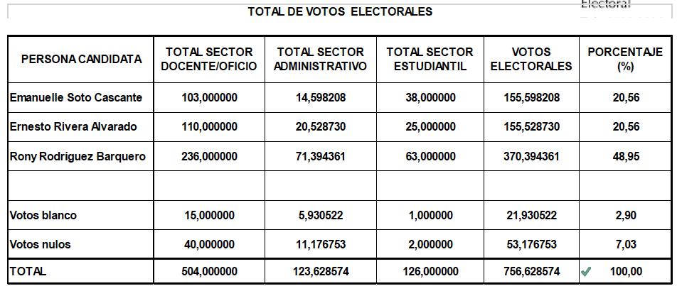 votos electorales