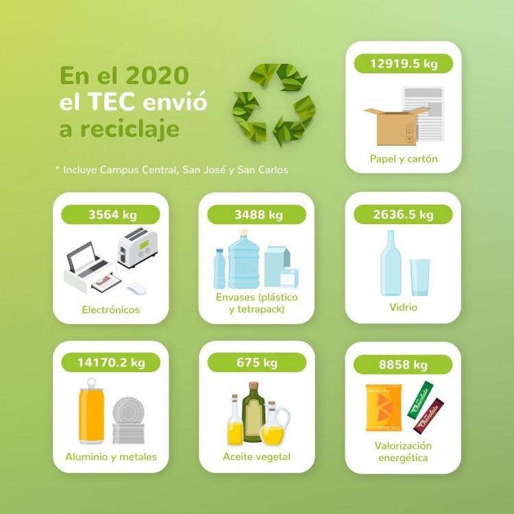 infografía de reciclaje 2020