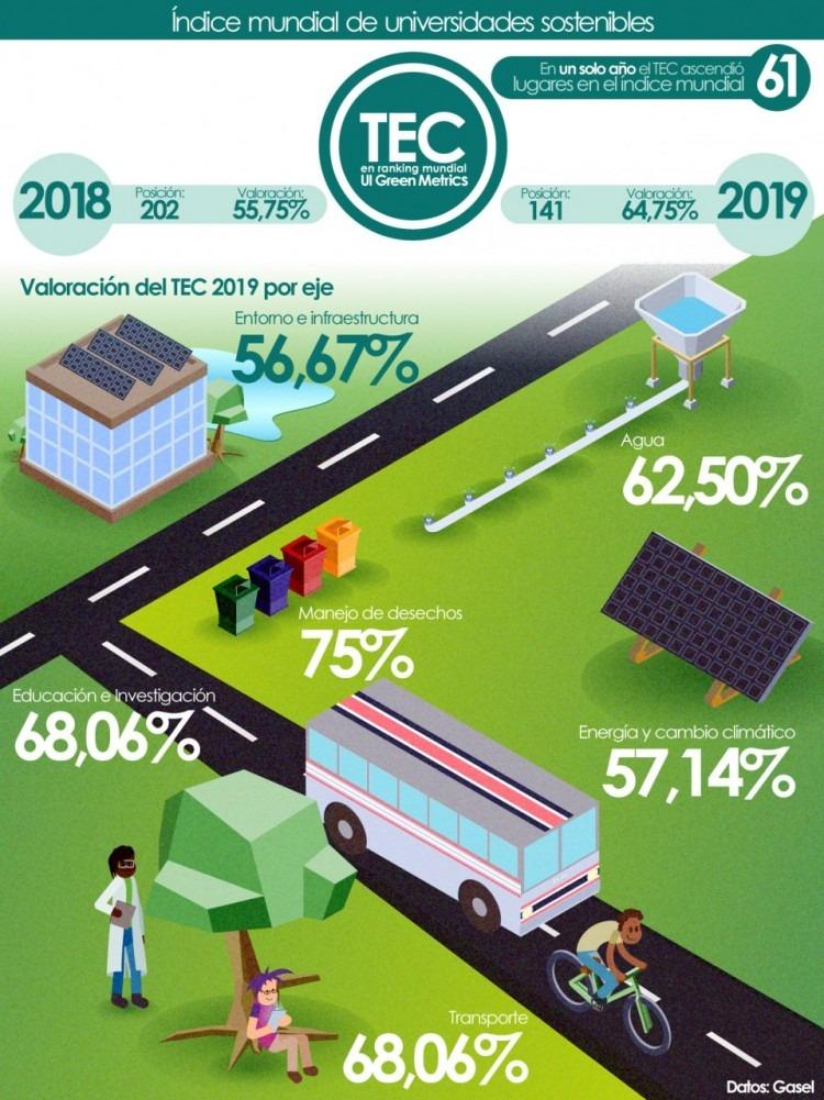 Infografía con áreas en las que ha mejorado el TEC para subir su nota en UI Green Metrics.