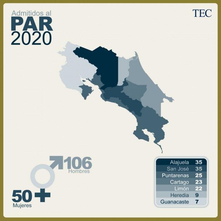 La mayoría de estudiantes admitidos por el PAR vienen de Alajuela y San José, con 35 jóvenes de cada provincia.