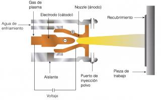 Así funciona una máquina de Plasma Spray. Cortesía: Laura Barillas.