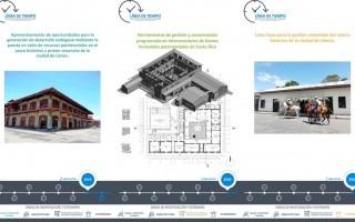Línea de tiempo de tres proyectos de investigación y extensión de la Escuela de Arquitectura y Urbanismo del TEC.