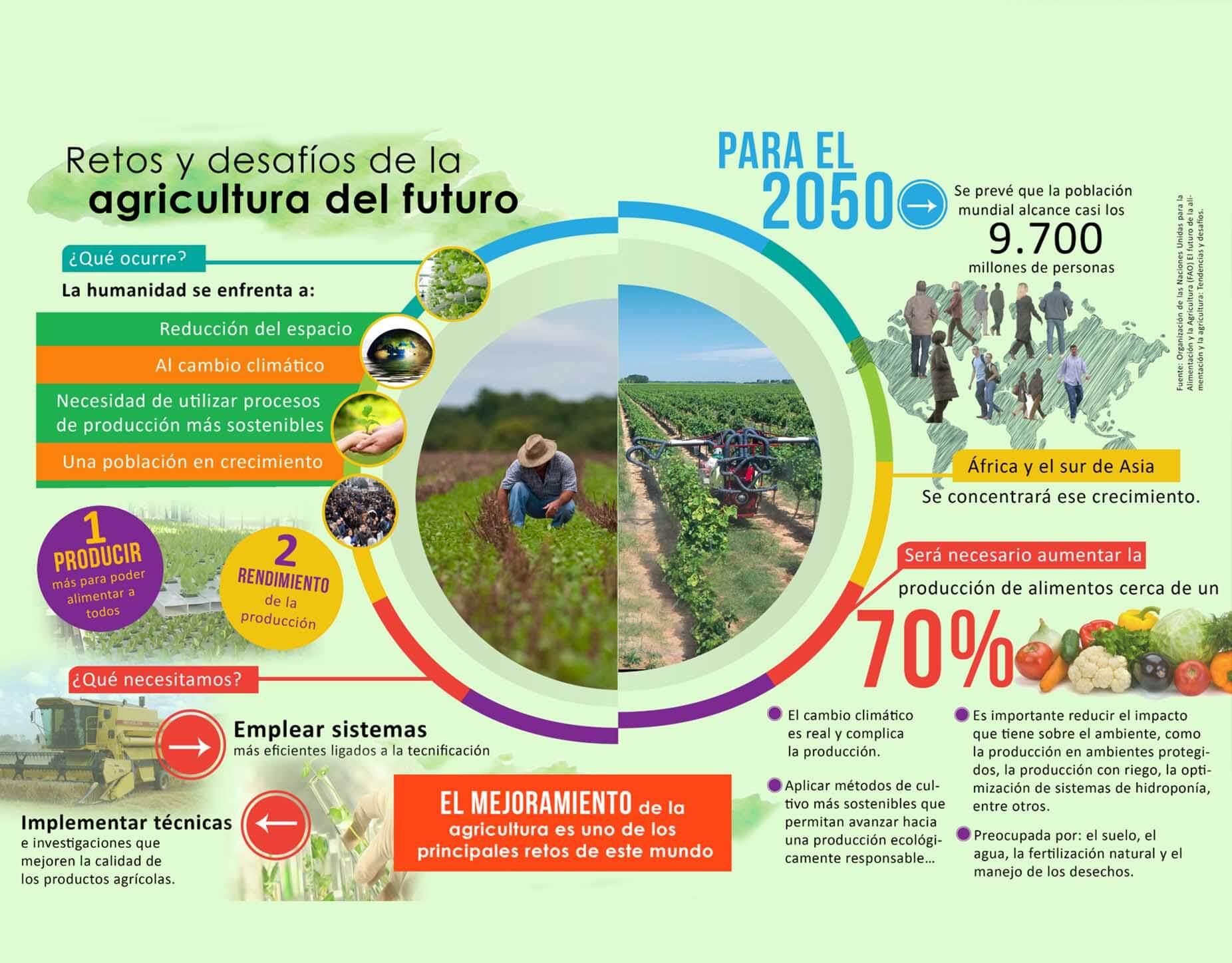 El futuro toca a las puertas de la agricultura pensis - Casa asia empleo ...