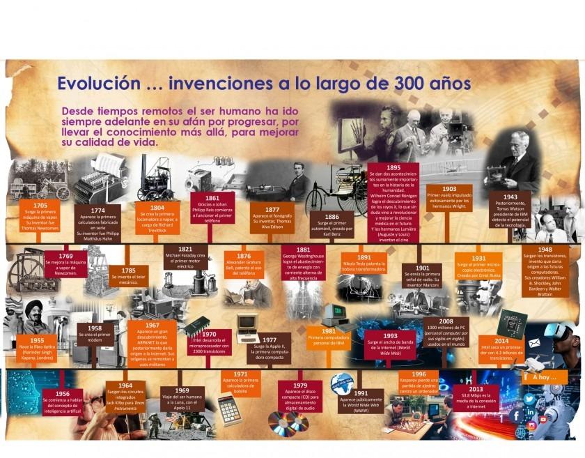 infografía, evolución de las invenciones a lo largo de 300 años