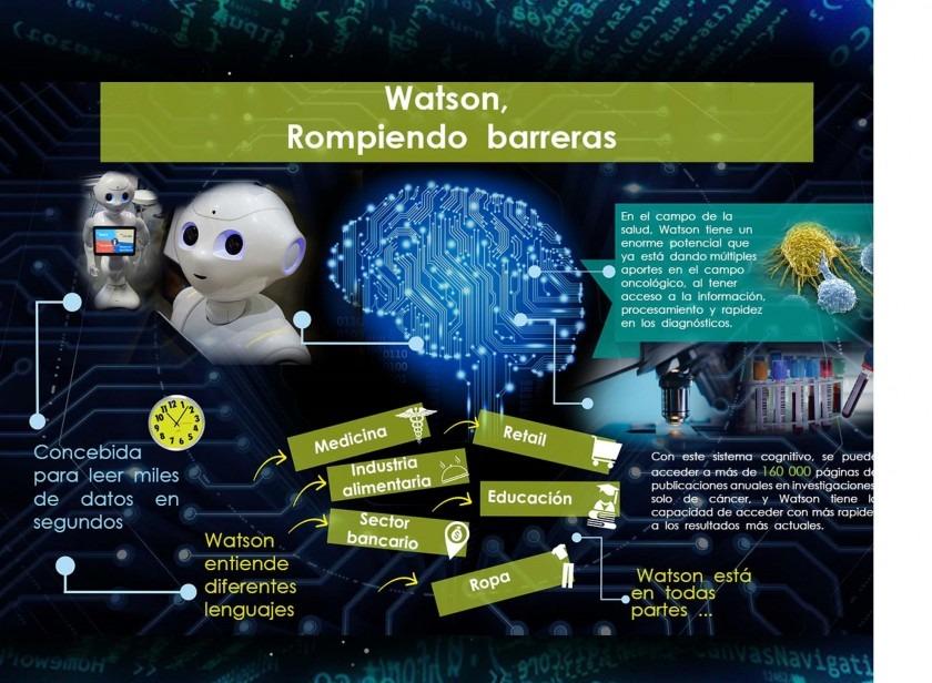 Infografía Robot Watson rompiendo barreras