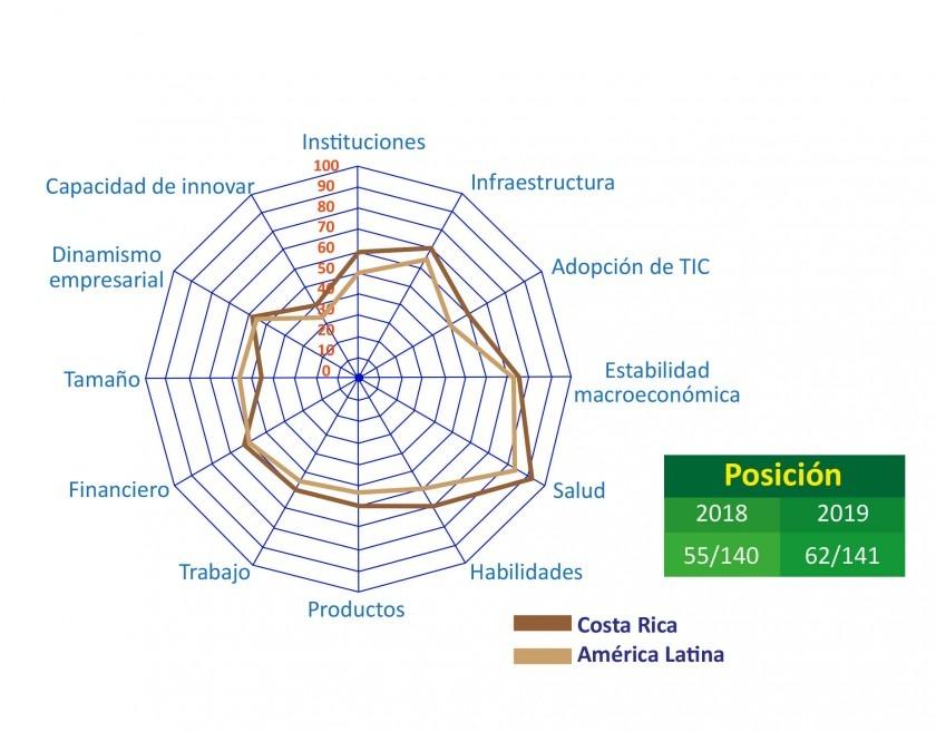 Así está Costa Rica respecto a otros países con posiciones cercanas