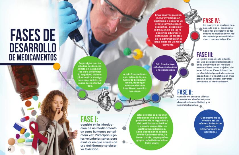Fases de Desarrollo de Medicamentos