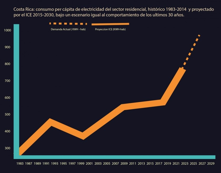 Gráfico: Costa Rica, Consumo per cápita de electricidad del sector residencial