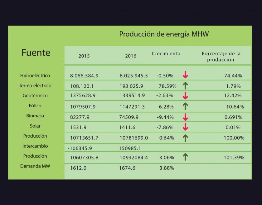 Gráfico: Fuentes de energía vs Producción en MHW.