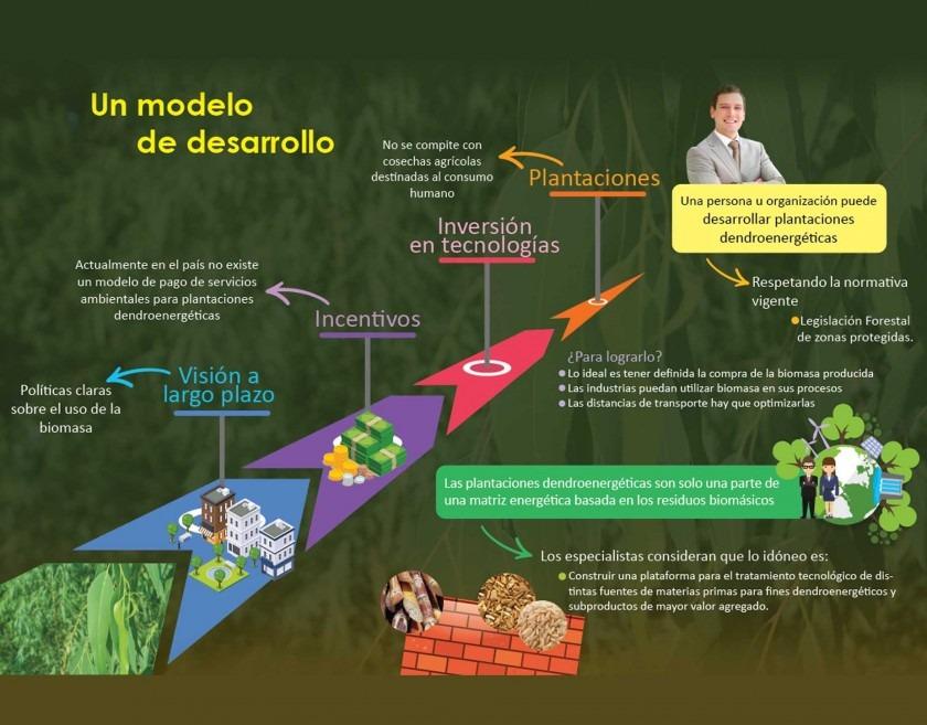 Inforgrafía: Un modelo de desarrollo.