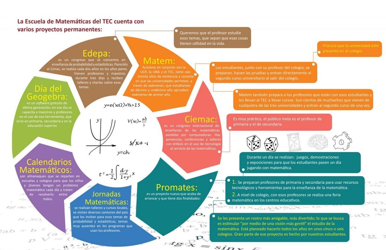 Proyectos Permanentes De La Escuela De Matematicas Del Tec Pensis