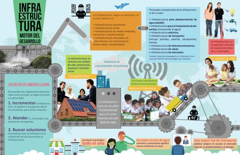 Infografía Infraestructura, motor del desarrollo