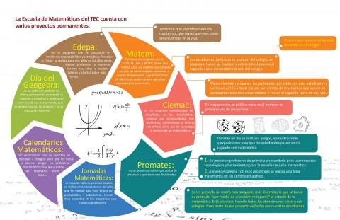 Proyectos permanentes de la Escuela de Matemáticas del TEC