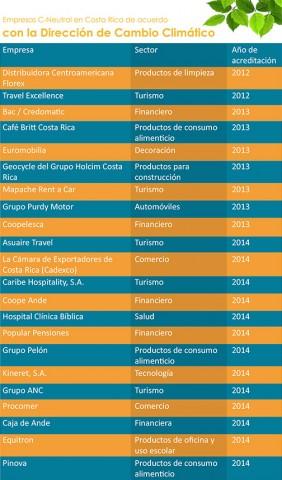 Recuadro, Empresas C-Neutral en Costa Rica