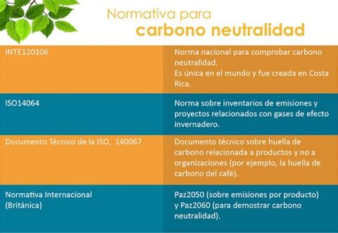 Recuadro, Normativa para carbono neutralidad