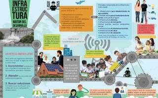 Infografía, Infraestructura, motor del desarrollo