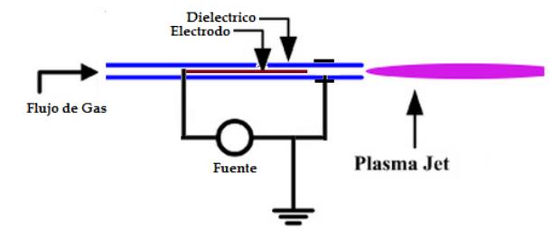 Configuración reactor Plasma - JET