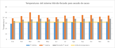 temperaturas del sistema híbrido forzado para secado de cacao