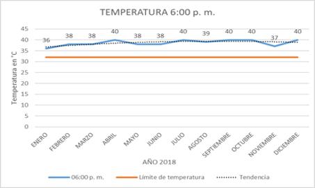 temperaturas a las 6 pm