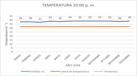 temperatura a las 10pm