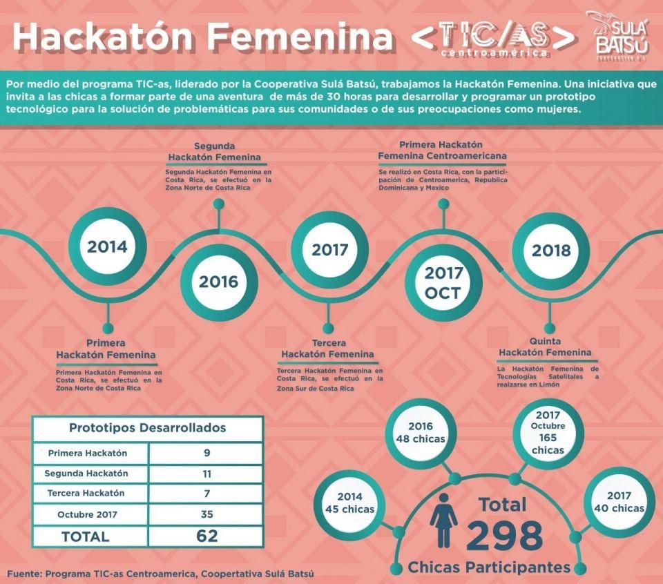 gráfica que explica el desarrollo de las diversas ediciones del evento