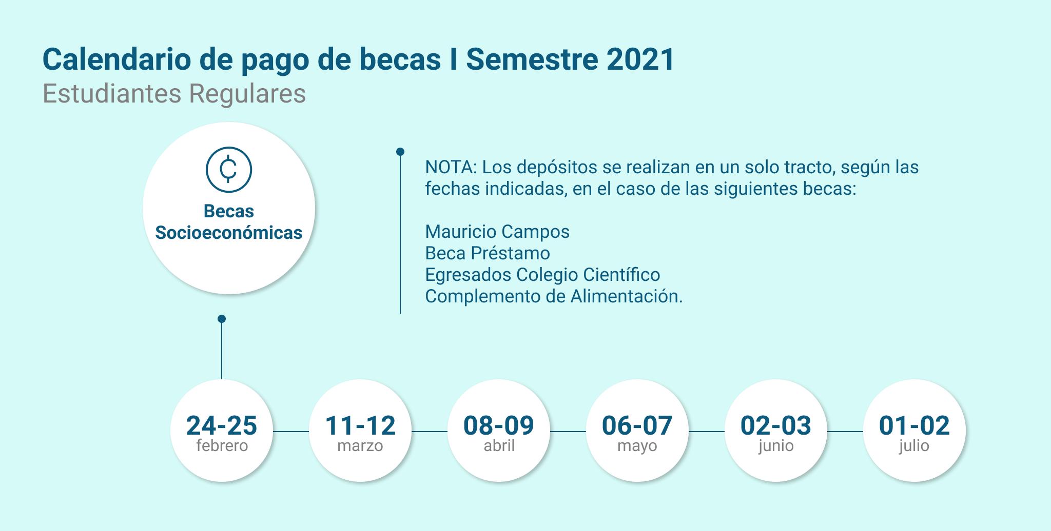 Fechas de pago de las becas Socioeconómicas I Semestre 2021