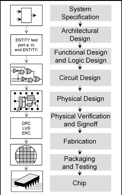 Esquema que ilustra el desarrollo del proyecto, desde la especificación del sistema hasta el chip mismo.