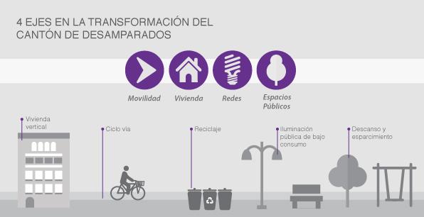 4 ejes en la transformación del Cantón de Desamparados