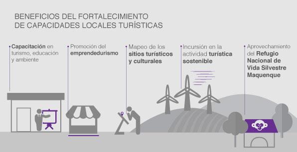 Beneficios del fortalecimiento de capacidades locales turísticas