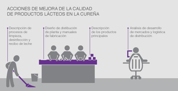 Acciones de mejora de la calidad de productos lácteos en la Cureña