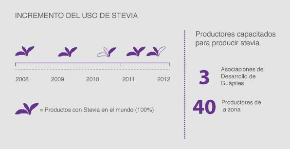 Incremento de uso de Stevia
