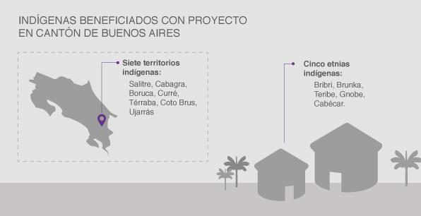 Indígenas beneficiados con Proyecto en Cantón de Buenos Aire