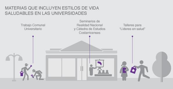 Materias que incluyen estilos de vida saludables en las universidades