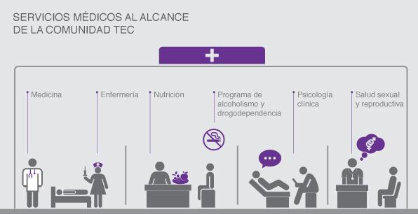 Servicios médicos al alcance de la Comunidad TEC