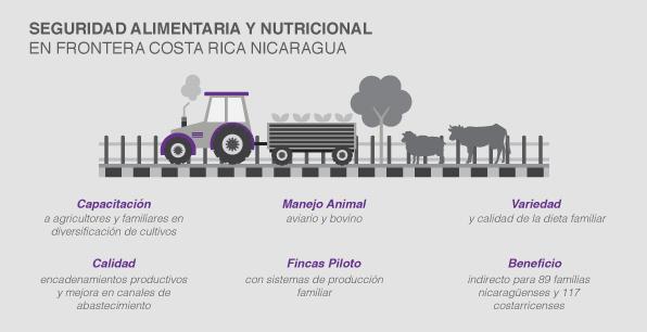 Seguridad alimentaria y nutricional en frontera Costa Rica Nicaragua