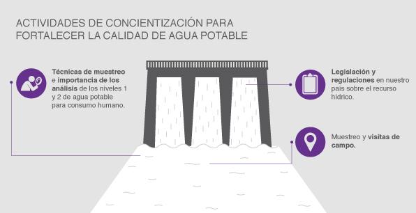 Actividades de concientización para fortalecer la calidad de agua potable
