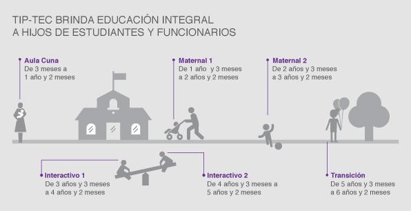 TIP-TEC brinda educación integral a hijos de estudiantes y funcionarios