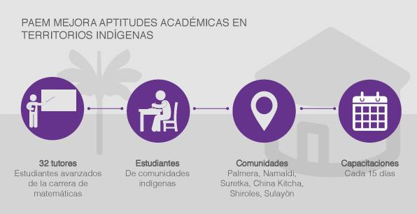 PAEM mejora aptitudes académicas en territorios indígenas