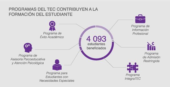 programas del TEC contribuyen a la formación del ...
