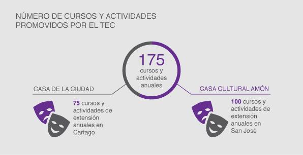 Número de cursos y actividades de extensión anuales en la Casa de la Ciudad y en la Casa Cultural Amón