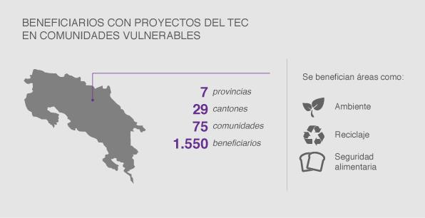 Beneficiarios con proyectos de extensión del TEC en comunidades vulnerables