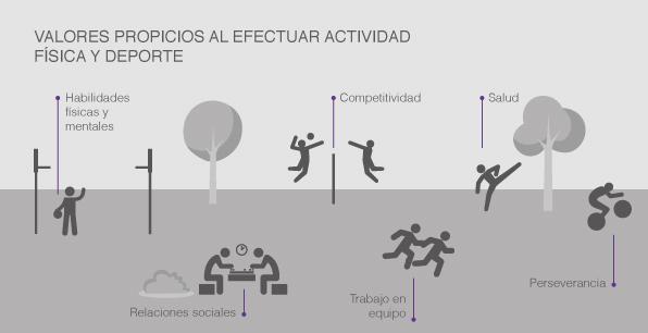 Valores propicios al efectuar actividad física y deporte
