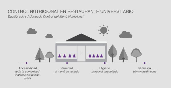 Control nutricional en Restaurante Universitario