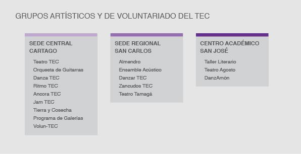 Grupos artísticos y de voluntariado del TEC