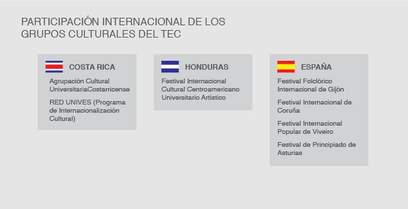 Participación internacional de los grupos culturales del TEC