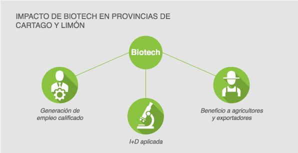 Impacto de Biotech