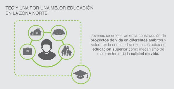 TEC y UNA por una mejor educación en la Zona Norte