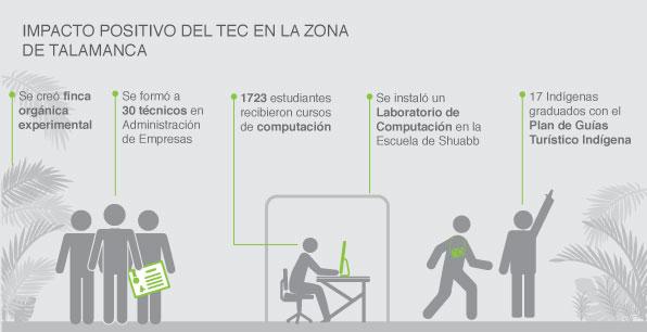 Impacto positivo del TEC en la zona de Talamanca