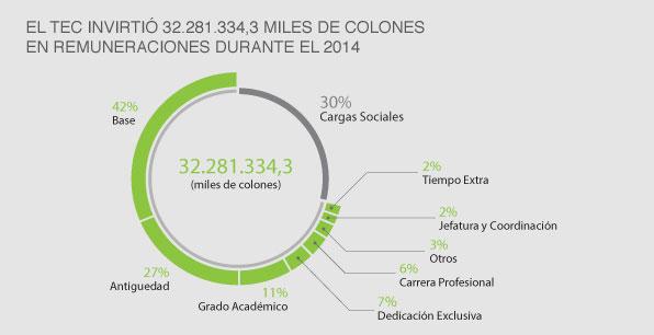 El TEC invirtió 32.281.334,3 miles de colones...