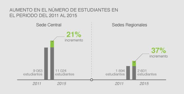 AUMENTA EL NÚMERO DE ESTUDIANTES EN EL PERIODO ENTRE EL 2011 Y 2015
